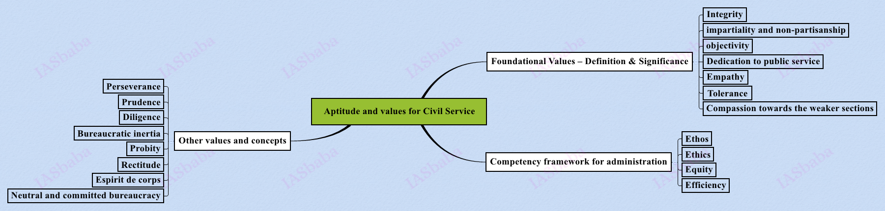 Aptitude-and-values-for-Civil-Service