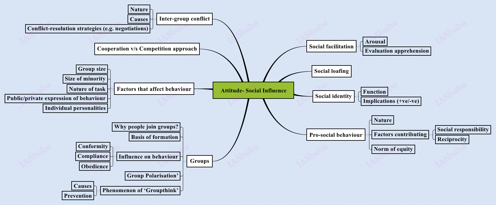 Attitude-Social-Influence