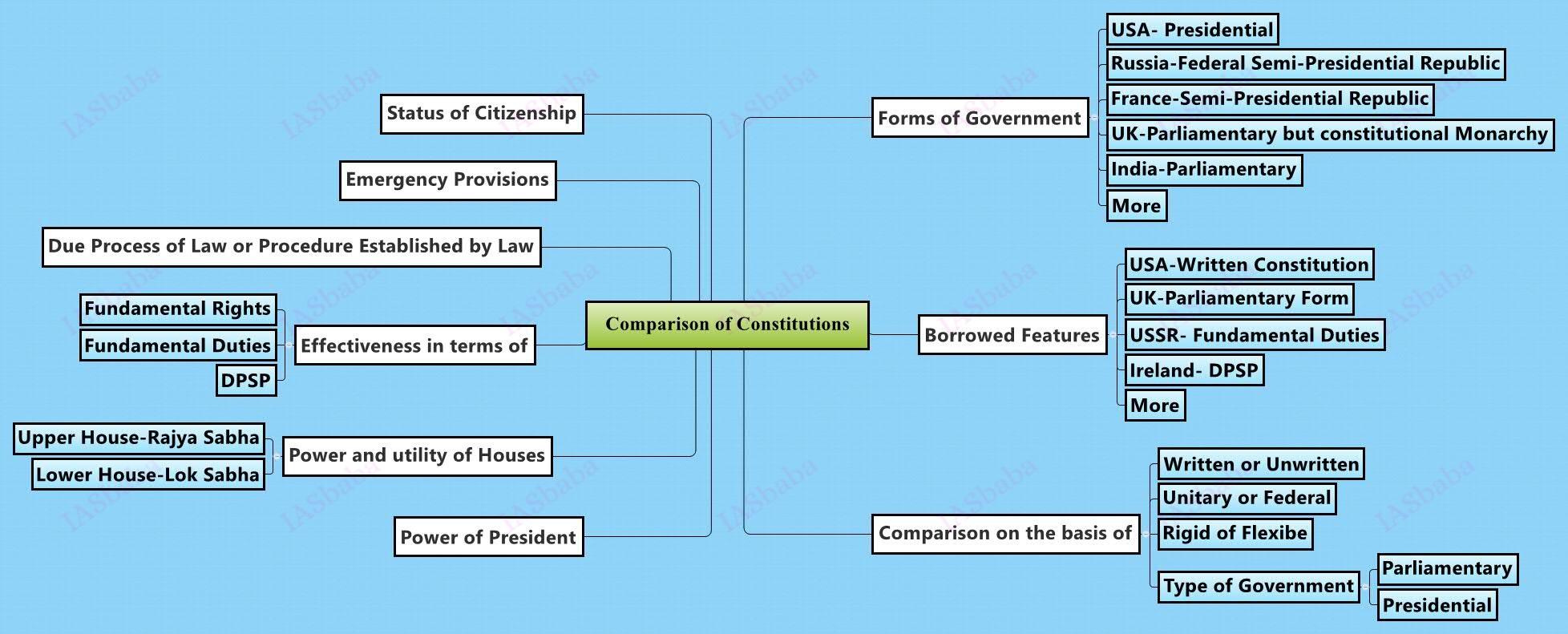 upsc mains Comparison-of-Constitutions