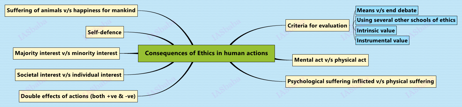 Consequences-of-Ethics-in-human-actions