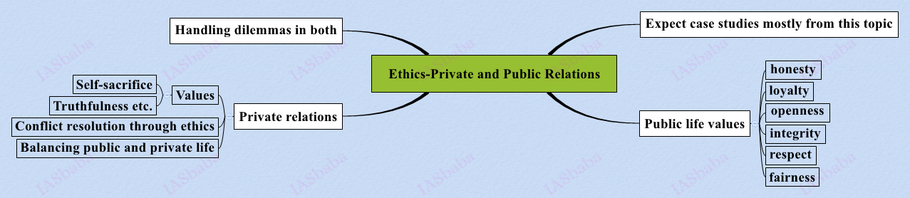Ethics-Private-and-Public-Relations