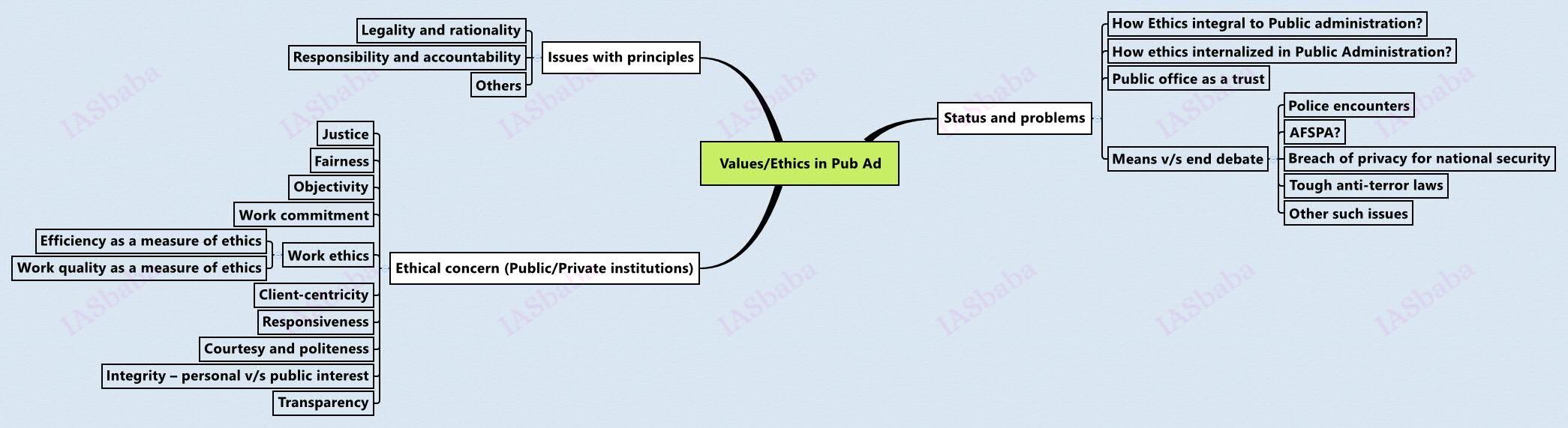 Ethics-in-Public Administration