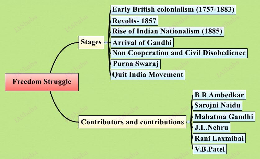 UPSC Mains Freedom-Struggle