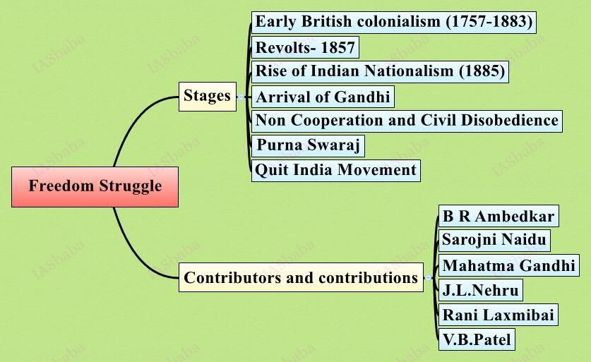 UPSC Mains Freedom-Struggle