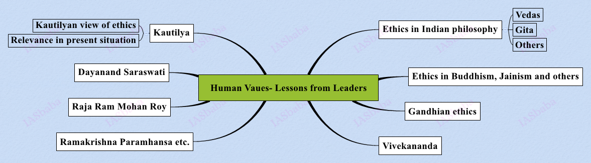 Human-Vaues-Lessons-from-Leaders