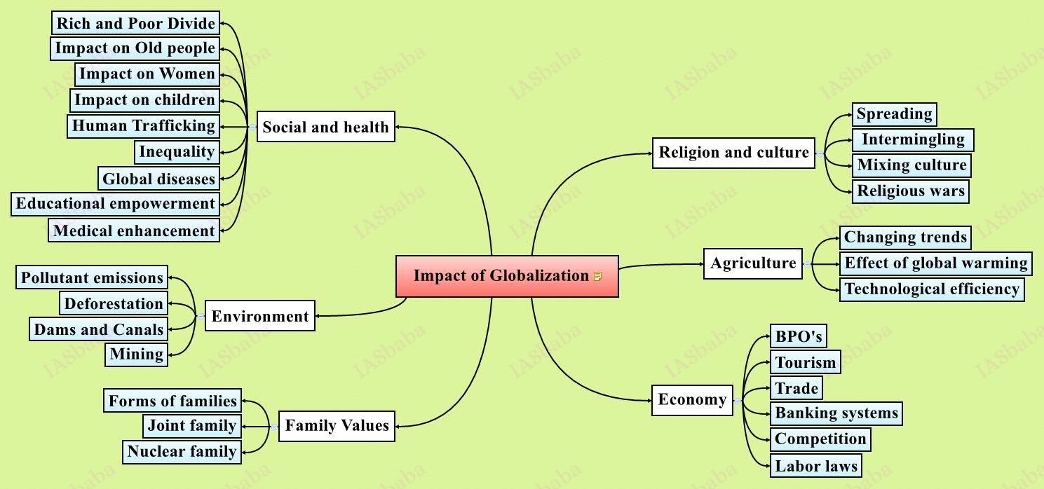 Impact-of-Globalization
