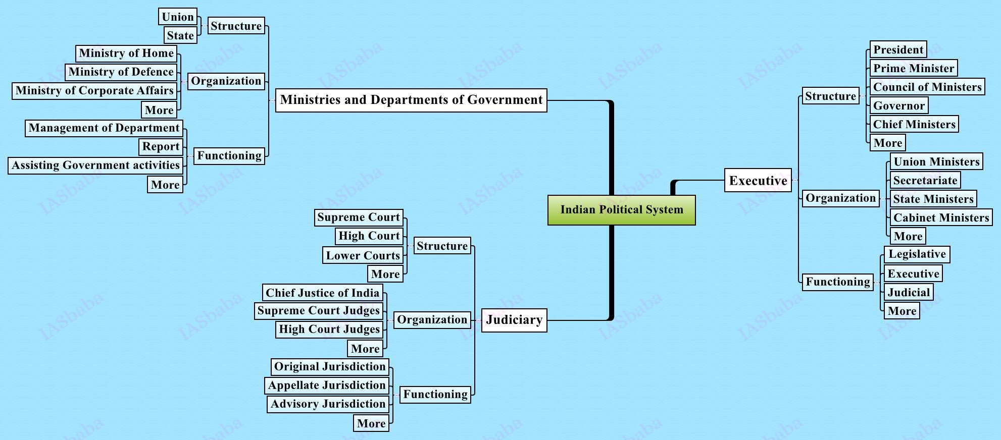 Indian-Political-System