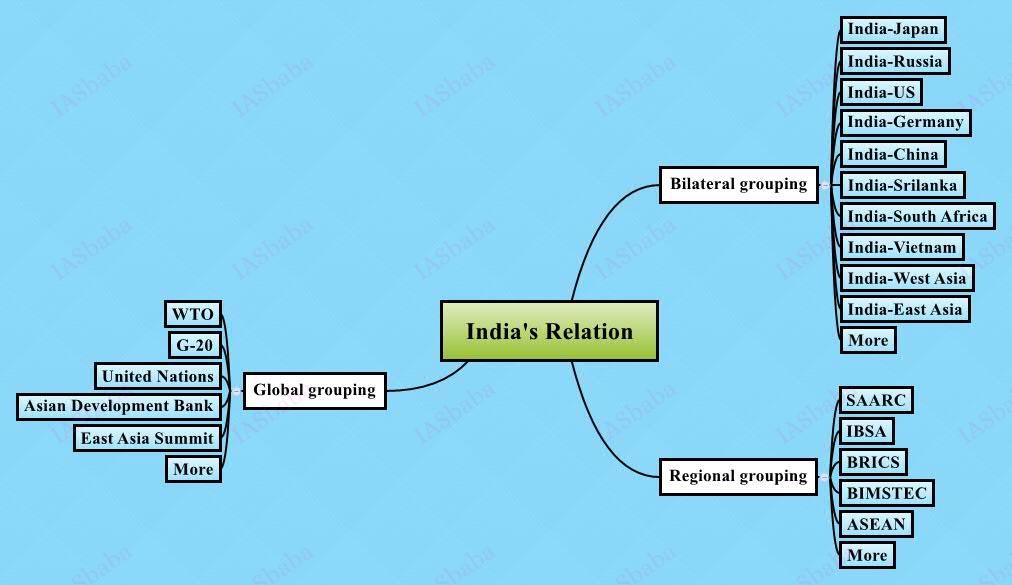 Indias-Relation
