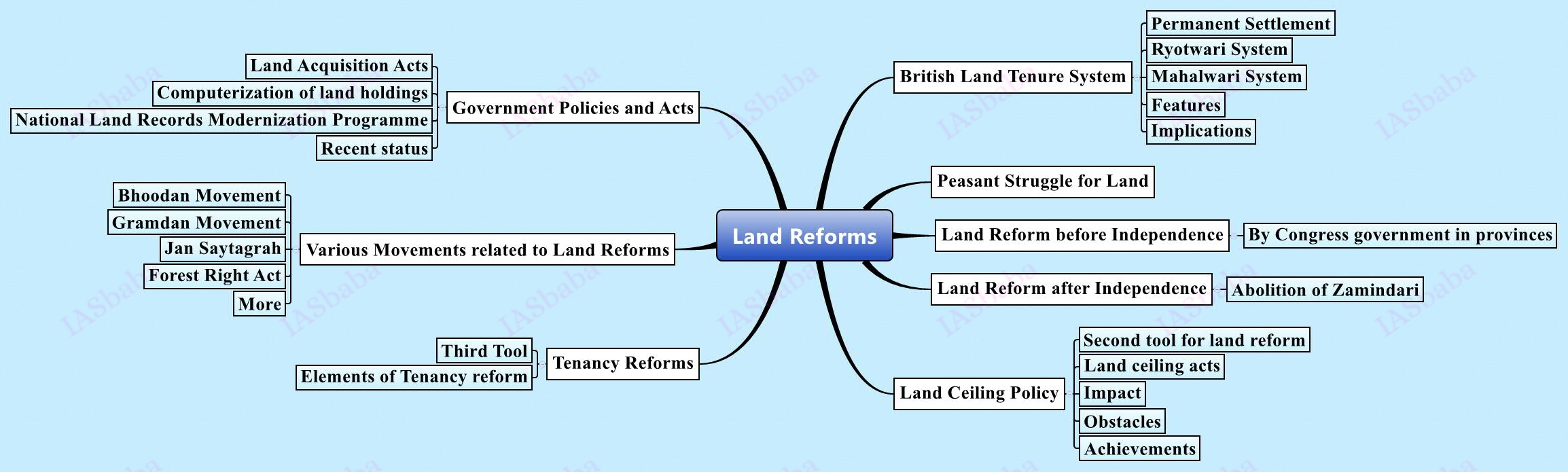 Land-Reforms