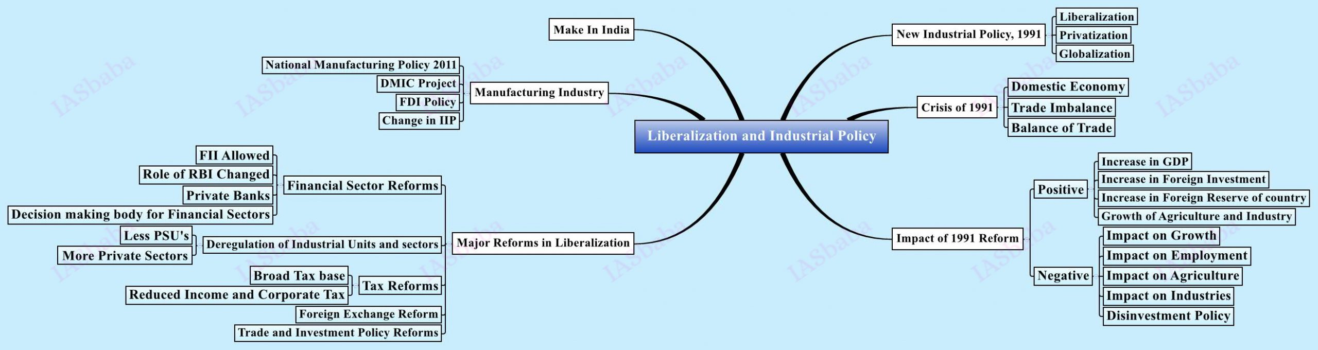 Liberalization-and-Industrial-Policy
