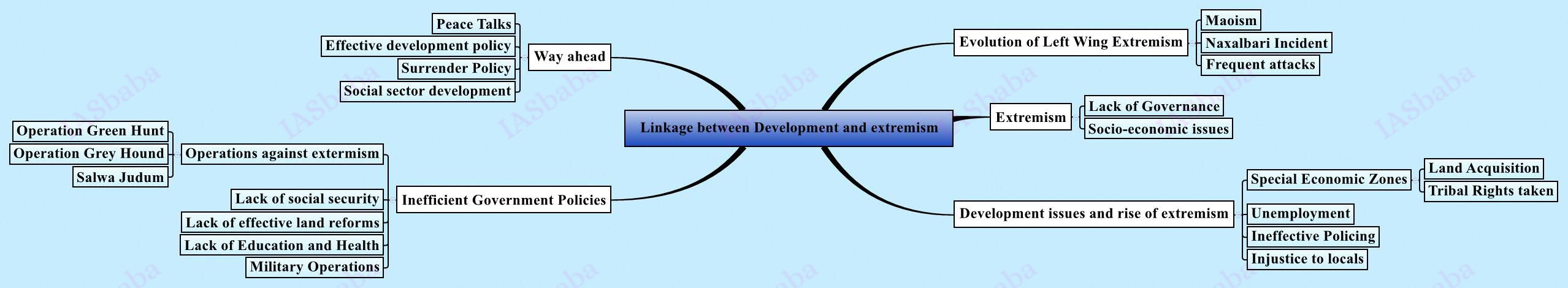 Linkage-between-Development-and-extremism