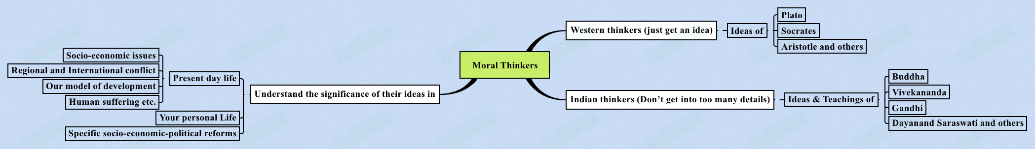 Moral-Thinkers