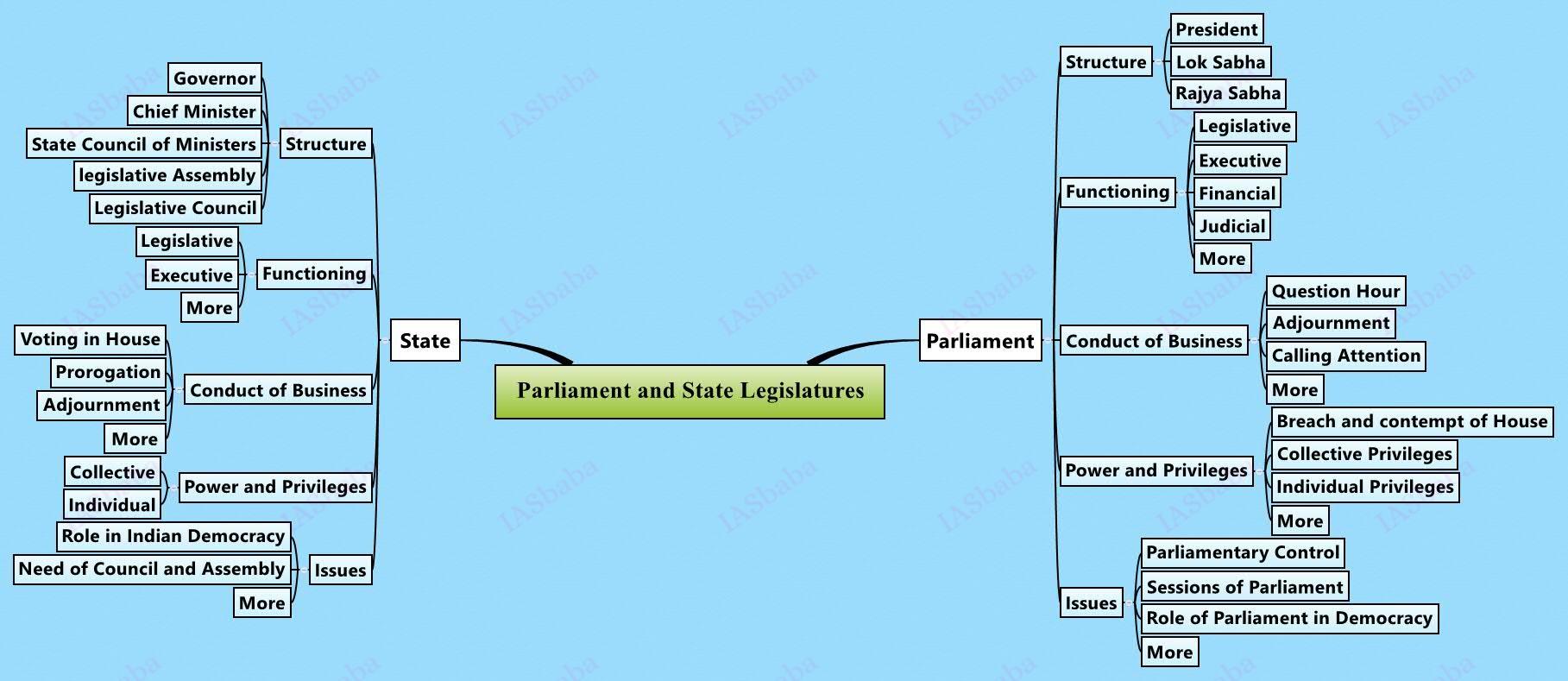 Parliament-and-State-Legislatures