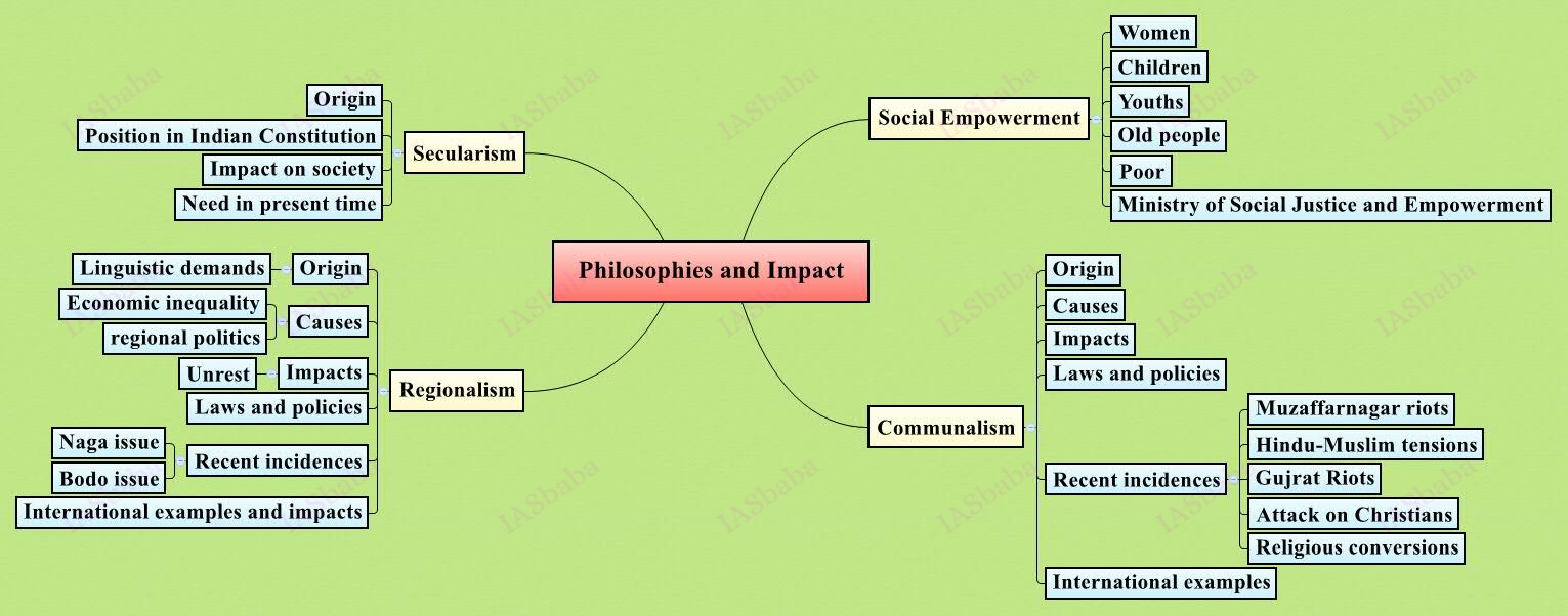 upsc mains Philosophies-and-theirs-Impact