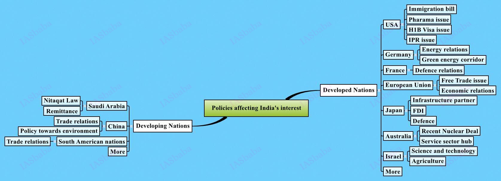 Policies-affecting-Indias-interest