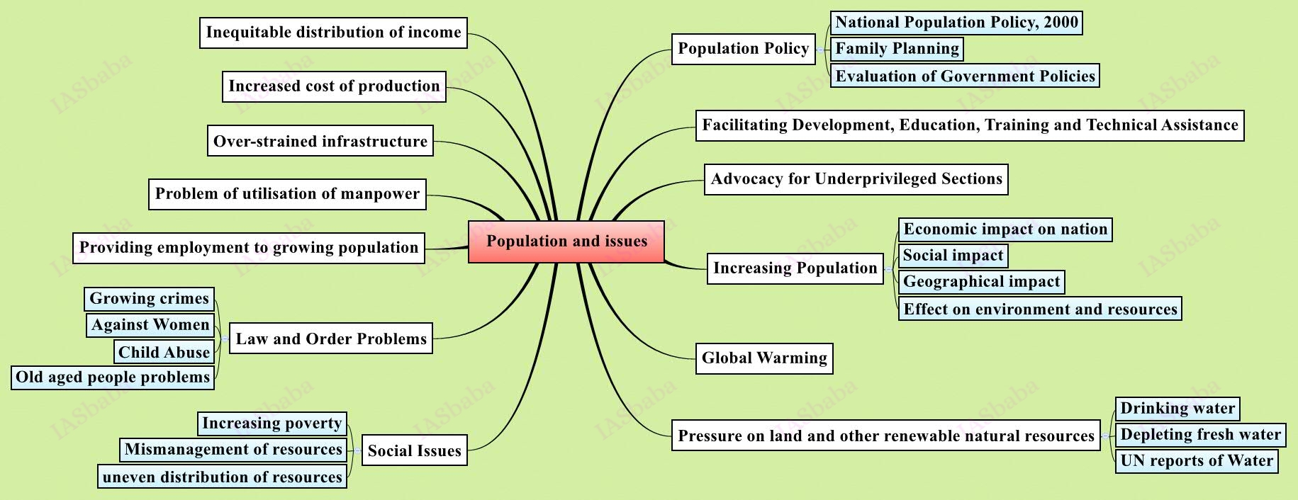 upsc mains Population-and-issues