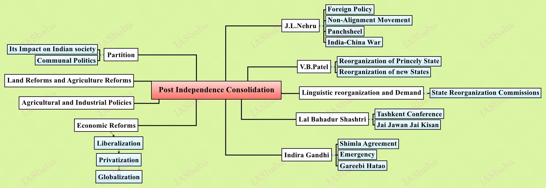 Post-Independence-Consolidation