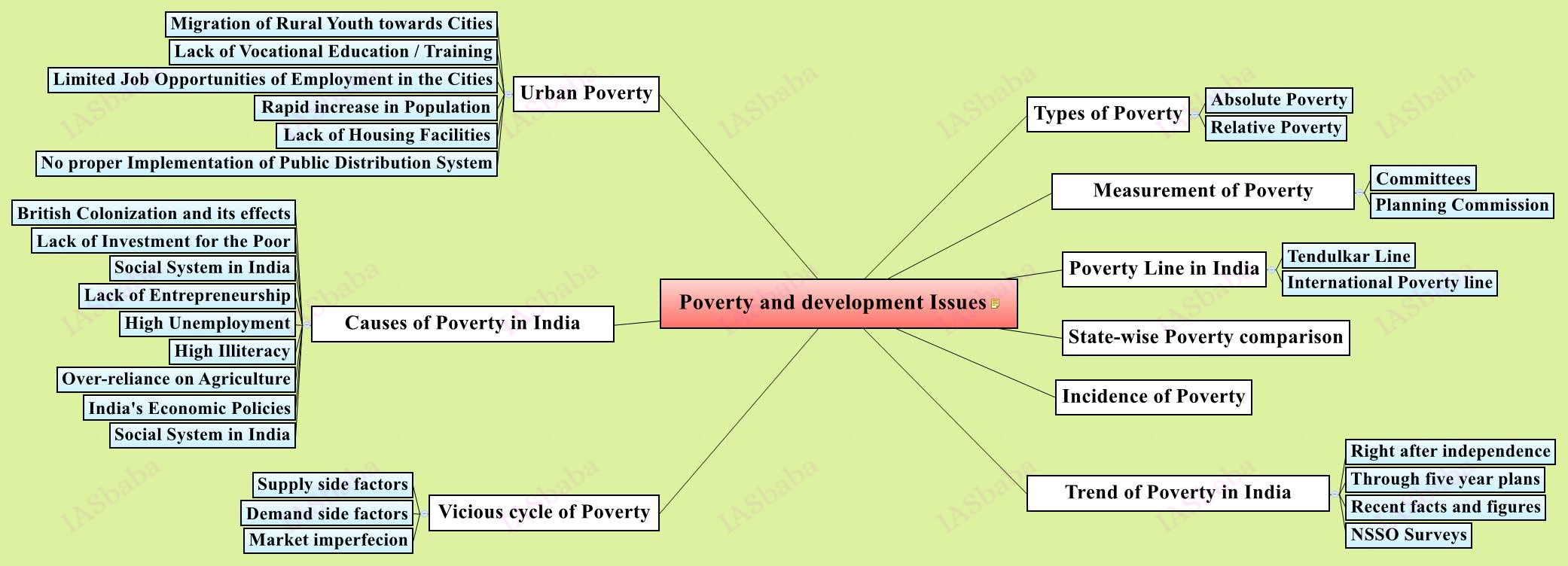 upsc mains Poverty-and-development-Issues