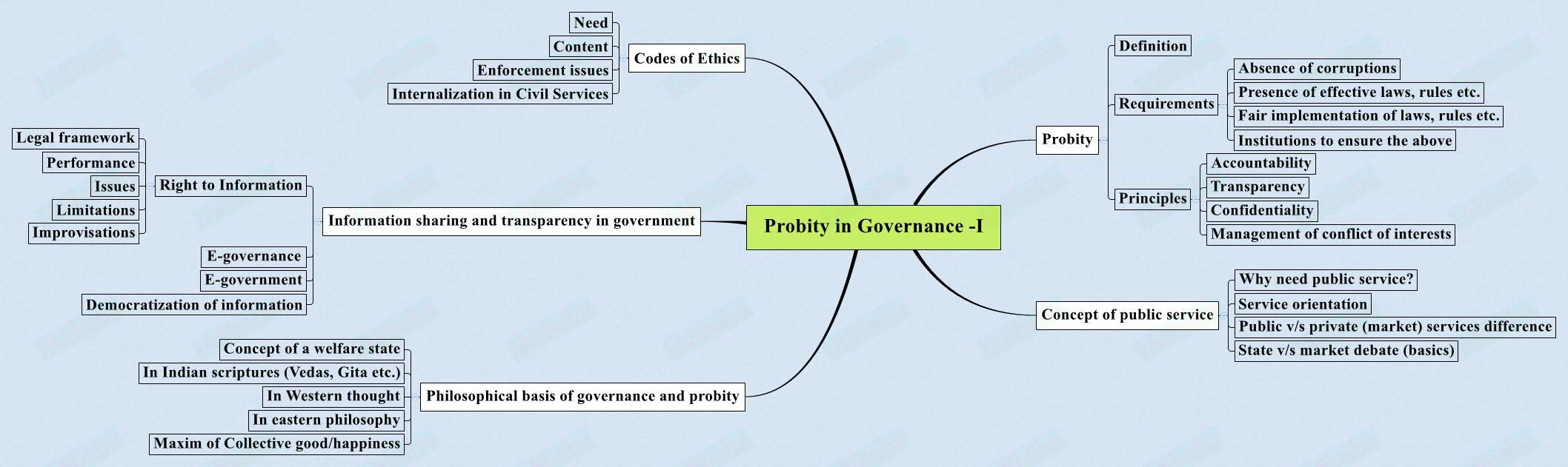 Probity-in-Governance-I