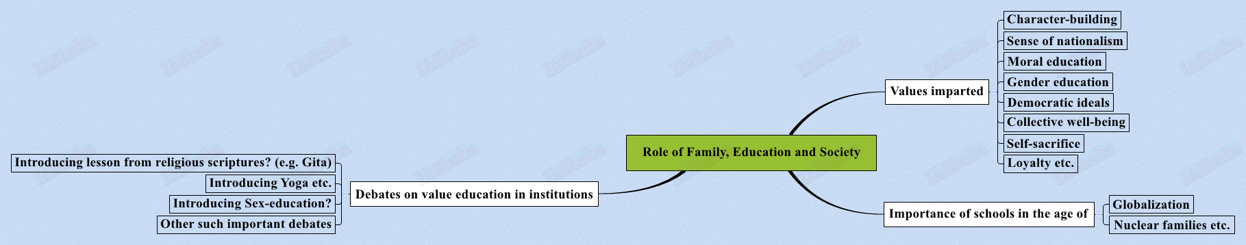 Role-of-Family-Education-and-Society