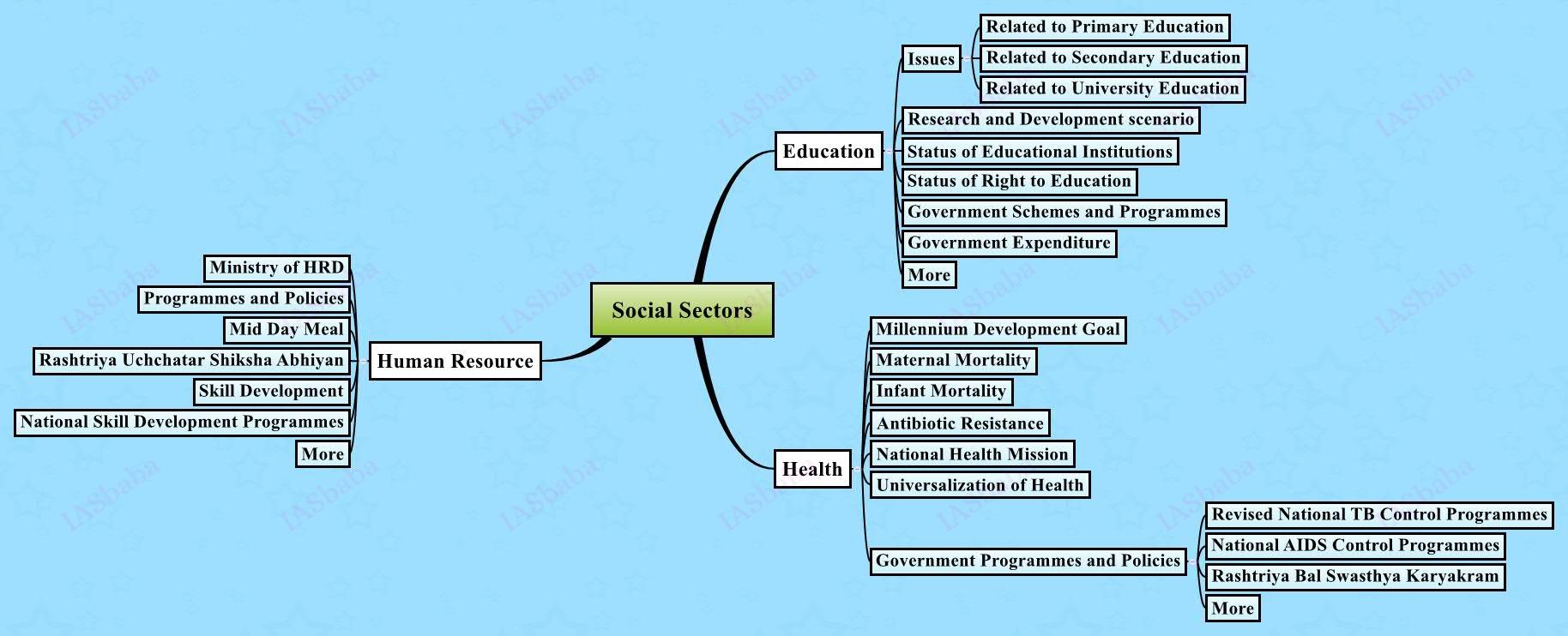upsc mains Social-Sectors