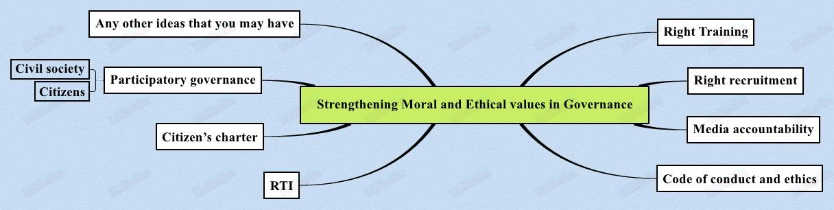 Strengthening-Moral-and-Ethical-values-in-Governance